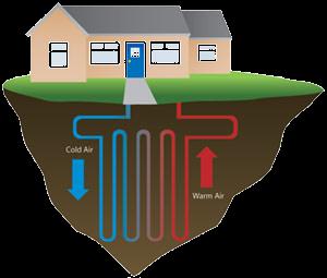 Warmtepomp grondwater warmtepomp for Kostprijs huis bouwen zonder grond